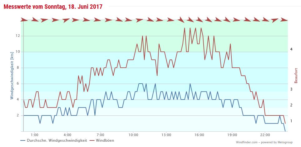 Wind Rostock 18. Juni 2017